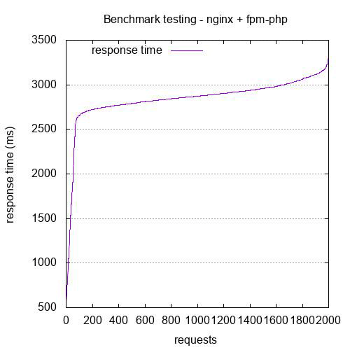 Nginx + FPM-PHP - 2000 requests with 100 connections (concurrency level)