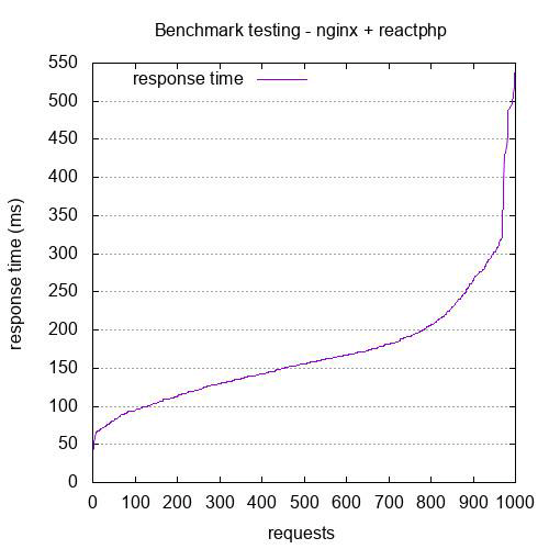 Nginx + ReactPHP - 1000 requests with 30 connections (concurrency level)