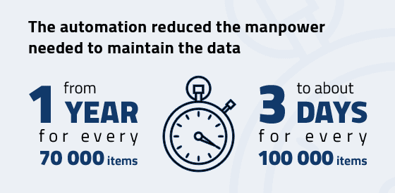 The automation reduced the manpower needed to maintain the data from one year for every 70 000 items, to about 3 days for every 100 000 items.